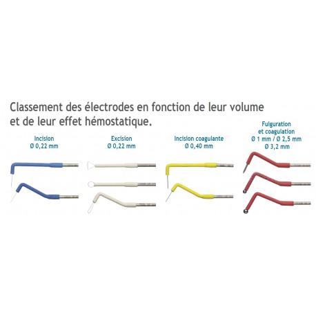KIT 10 ELECTRODES + 1 PORTE ELECTRODE SATELEC